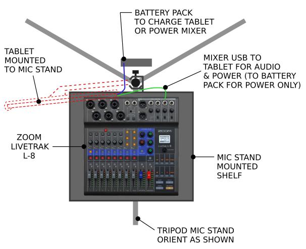 Battery Powered Zoom L-8 Audio Mixer Setup